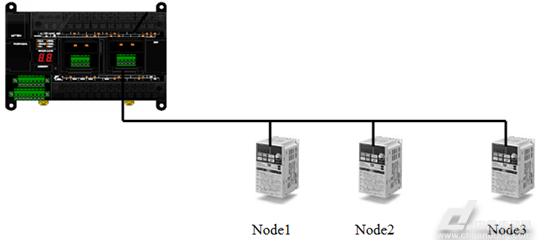 【问题1】怎样使用ABB变频器的modbus通信指令进行启动? 【解答】 在启动命令(假设变频器的从站地址=01,下同),ACS550的通讯启动过程:变频器上电以后(状态为不具备合闸条件(NOTREADYTOSWITCHON)),要逐个进行6次成功的通讯才可启动完毕(每次通讯变频器的回应应与PLC所发内容相同): (1)使变频器具备合闸条件(READYTOSWITCHON):16#01,16#06,16#00,16#00,16#00,16#06,16#09,16#C8,含义为:站址写命令写寄存器地址写寄存
