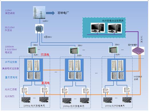 技术频道首页 典型应用 魏德米勒电涌保护器在昆明石林太阳能并网光伏