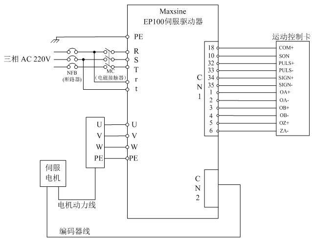 一、设备说明: 热能表检测台主要应用于供暖流量表(类似于天然气流量表,但可以耐一定高温)的精度校验,稍加改装后还可以校验水表和气表。工作原理为伺服驱动器控制伺服电机推动水箱,来改变进水量,然后用上位机所发脉冲个数和进水量(用容积刻度表示)进行换算,来达到校验的目的。 二、工艺要求: 1、推动水箱进水量的过程及停止时不能出现抖动。 2、精准定位到一个脉冲的当量(0.