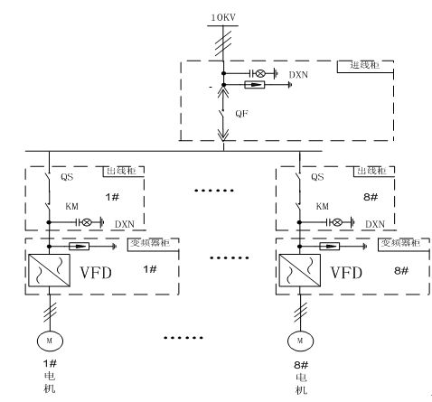 变频调速系统(一拖一不带工频旁路)方案