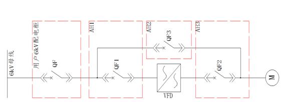 四、一次系统方案: 为满足一次风机能同时工频启动和运行的需要,系统采用1250A断路器用以提高可靠性。一次系统如下图所示:  QF为用户6KV段断路器,带有综保装置; QF1为变频器输入断路器,QF2为变频输出断路器,QF3为工频旁路断路器; QF2与QF3之间有电气互锁,其中一个断路器合上后另一个断路器不能合上。 五、运行成果 2014年11月,新疆希铝为践行集团竭尽全力创造企业的相对优势的价值理念,推动新铝电厂1#、2#机组一次风机节能技改项目。本次改造用高压变频器的采购以公开招标的形式进行,本着公平
