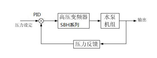 恒压供水系统工作原理框图