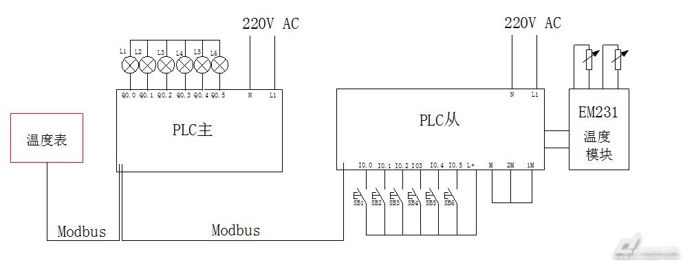 基于modbus的远程温度采样控制系统