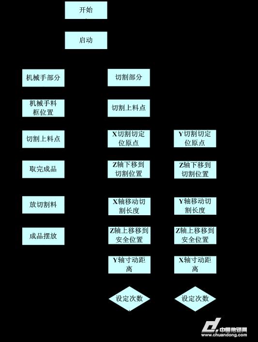 plc接线如图3-6,电气控制柜接线如图3-7