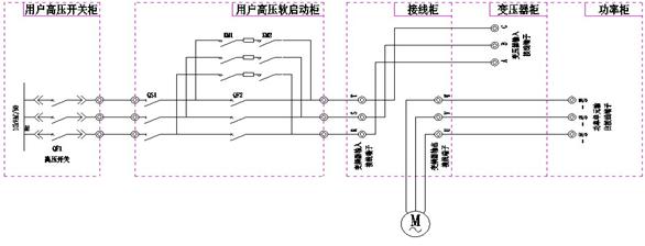 该方案保留了原用户水阻柜,串入高压变频器一次回路 1)       节能效