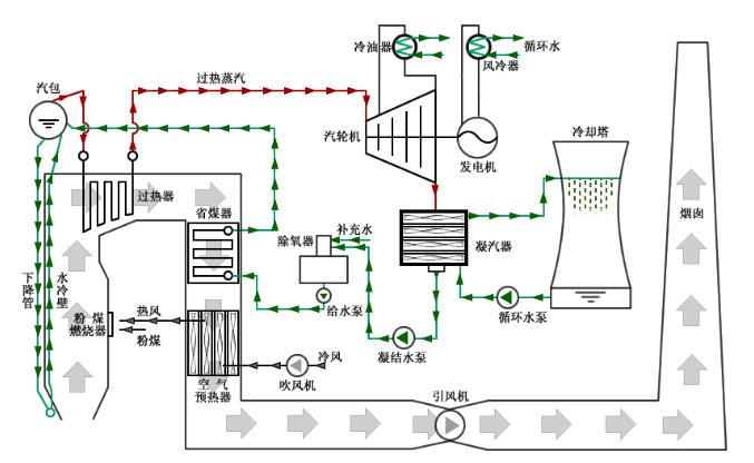 汇川技术hd9x系列高压变频器在660mw发电机组凝结水泵的应用