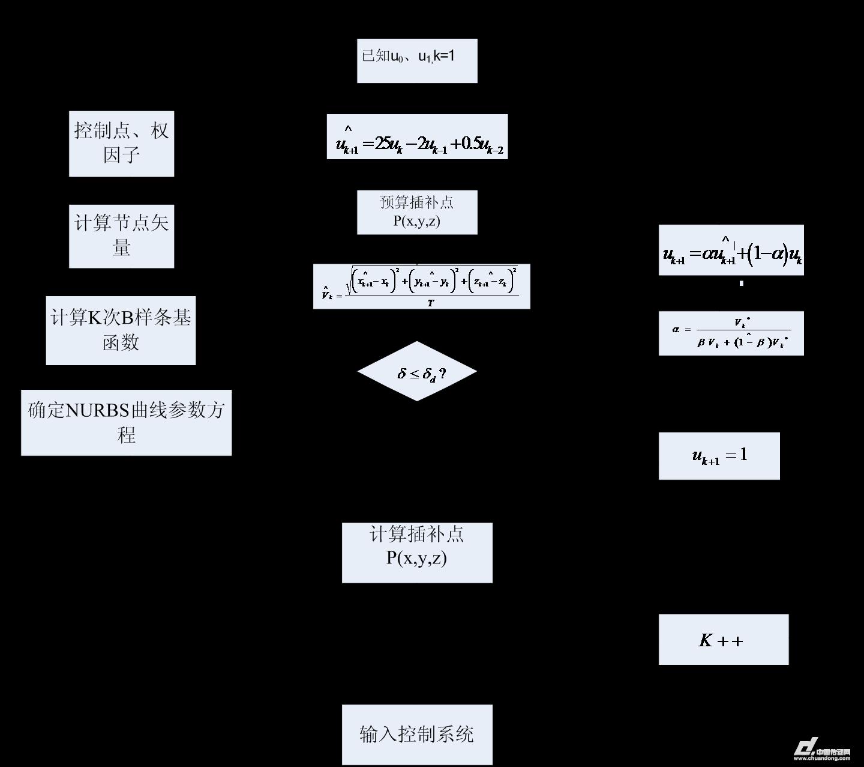 1仿真算例1-空间圆弧的nurbs插补