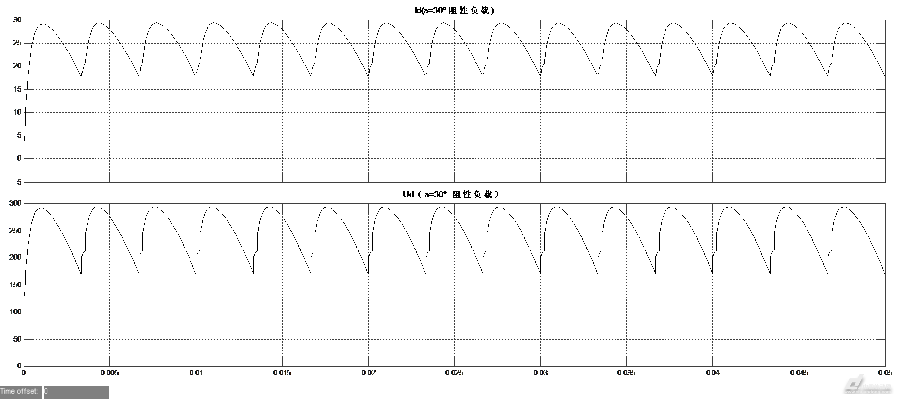 三相桥式全控整流电路电阻负载a=30°时的波形