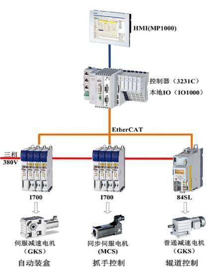 待服电机控制器接线图