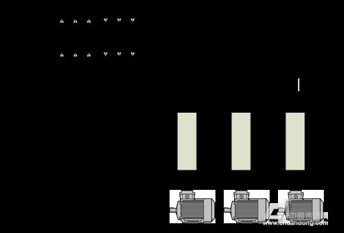 技术百科 通用变频器公共直流母线技术方案的研究    •根据设计