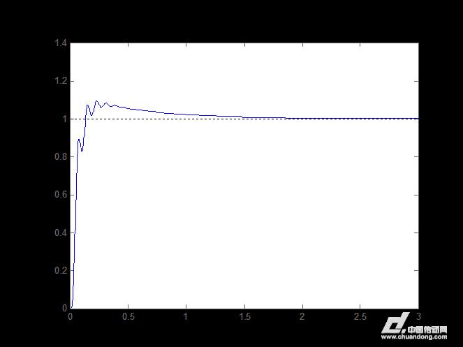 图4纠偏控制系统动态模型 根据图4求得系统的开环传递函数:  绘制系统的Bode图与阶跃响应曲线如图5、6所示。  图5系统的Bode图  图6系统的阶跃响应曲线 从图5、6中可以看出,系统的幅值裕度与相角稳定裕度均为负值,阶跃响应曲线为发散振荡,说明系统是不稳定的,需校正。 3系统的校正设计 根据系统的性能指标(时域性能指标和频域性能指标),对负载扰动作用下的电液位置伺服控制系统进行校正,只要设计合理,能够有效减小或消除负载扰动对系统影响,满足系统动态性能指标,可采用不同的校正方法。下面利用MATLA