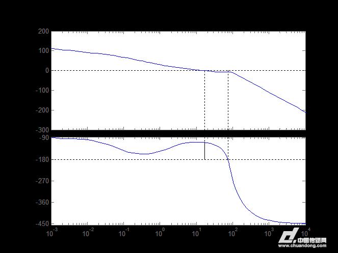 超前校正器的传递函数确定之后
