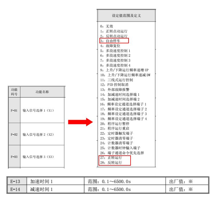 亿维UT500系列矢量型变频器运行控制有三种方式:键盘控制、端子控制、RS485通讯口控制,本文主要介绍亿维变频器选择外部端子控制,采用PLC晶体管输出控制的接线与说明,PLC数字量DO输出控制变频器运行,模拟量AO输出控制变频器运行频率。 1、产品型号 变频器:UT512-2R2G1-1XA0 220V CPU:UN 214-1AD23-0XB0 模块:UN 235-0KD22-0XA0 2、地址分配 输出点3个 变频器正转运行:Q0.