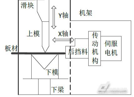 折弯机电路图(带脚踏板接线)