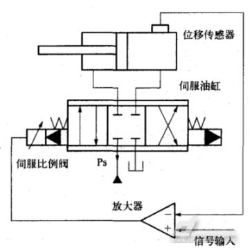 图1液压位置伺服系统结构图图片
