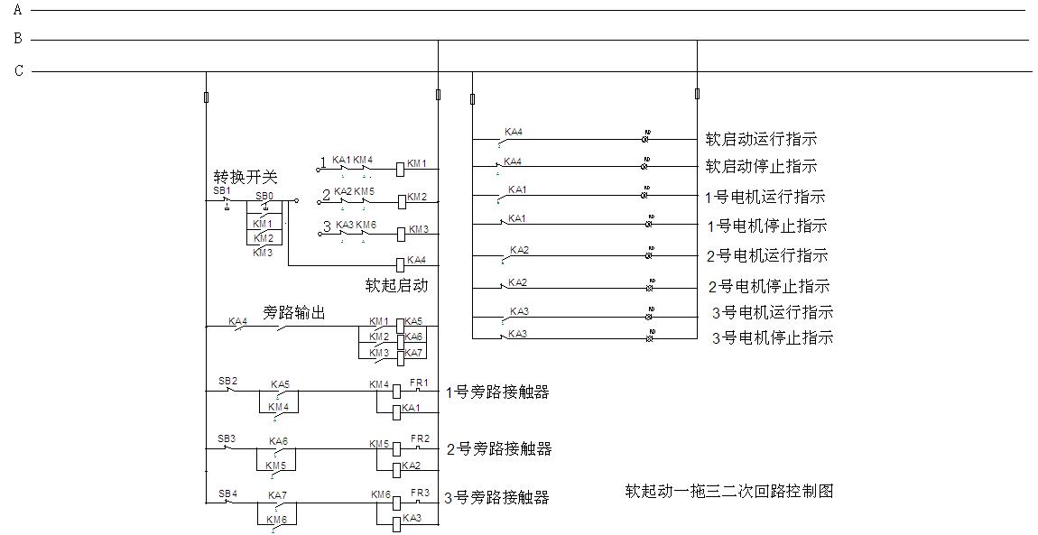 1、深川软起动应用场所 深川软起动可广泛应用于冶金、化工、石油、供水、矿山、建材、电机行业中的泵类、风机、压缩机、轧机、注塑机、皮带运输机等各种设备。 2、深川软起动控制组成 软起动器控制柜是由内装的软启动器加外围的断路器、接触器、继电器、指示灯、按扭等电气元件和柜体组成的,是对三相交流电动机(包括风机,泵)控制的交流拖动装置。 3、深川软起动柜工作原理及一二次回路控制图 该电路由二部分组成,二次控制电路和软起动器接线控制电路。启动前先将转换开关调至1号电机,当按下按钮SB0时,交流接触器KM1线圈得电动