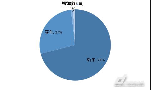 行业研究报告:中国新能源汽车市场透视