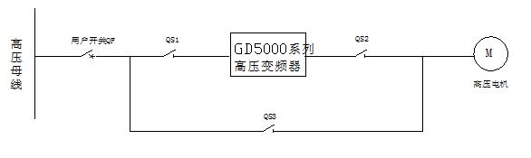 英威腾goodrive5000高压变频器在某生物质发电公司的应用
