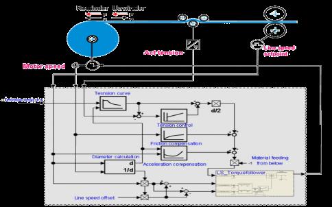 基于张力传感器的收卷控制原理图