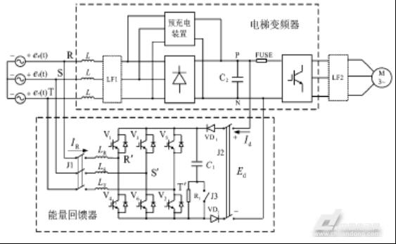 """1、引言 据有关统计数据表明,电动机拖动负载的消耗电能占总耗电量的70%以上,因此,电动机及其所拖动负载的节能具有特别重要的社会意义和经济效益。 电动机及其负载节约电能的途径主要有两大类:一是提高电动机或负载的运行效率,如装上""""记忆大脑""""的电梯——一幢大楼内,多台电梯常常同上同下,十分耗电。如何让电梯变得聪明而省电?现代控制技术可以说解决了这一问题,""""人工神经元""""如同一个信息处理和记忆库,它以每一周为时间段,记载着这一周电梯的运行情况"""
