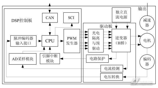 基于dsp的伺服控制系统设计