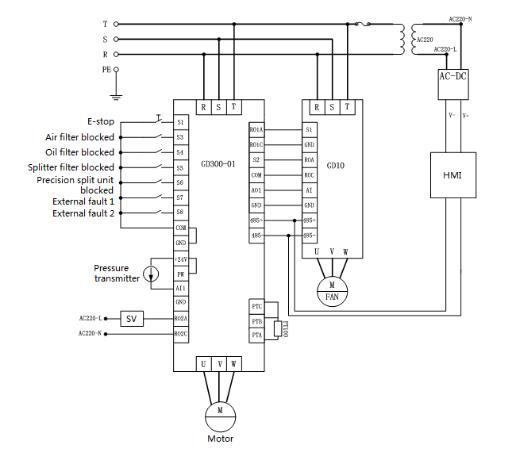 摘要:变频螺杆压缩机广泛应用于空压机行业,其性能卓越、稳定。传统的空压机的变频驱动系统控制回路布线复杂、安装费时和故障排除不方便等问题。GD300-01是英威腾应螺杆压缩机市场发展趋势而研发的一款空压机专用变频器。GD300-01因其丰富的功能、使用方便、性能稳定而广受客户认可。 关键词:GD300-01,螺杆式压缩机,空压机 1.