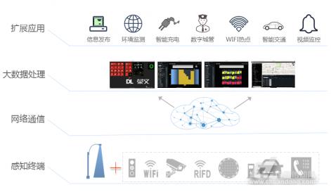 物联网通信技术是智慧城市建设的关键