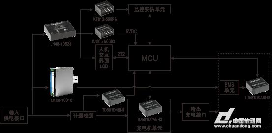 电源模块在直流充电桩中的应用