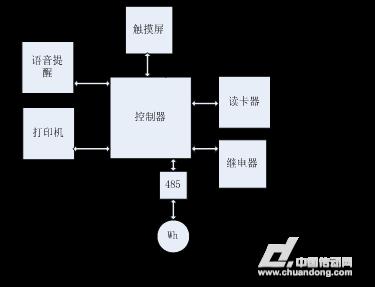 系统结构框图如下图一所示: 二,电源解决方案推荐   充电桩内部各组成