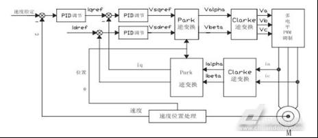 大功率水冷变频器在同步提升机上的应用