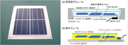 开发的太阳能电池板及其结构