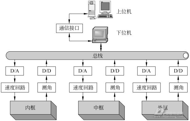 图2飞行器仿真转台系统总体控制结构图
