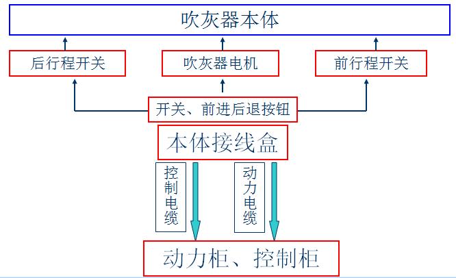 湖北华兴公司吹灰器本体接线示意图