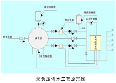 水泵供水时,若自来水管网的水量大于水泵流量,系统保持正常供水,用水