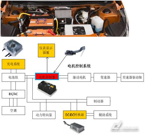 车的框架结构图