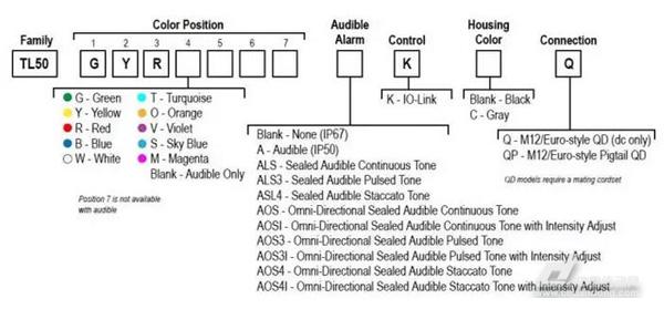 邦纳工业4.0时代的智能塔灯 支持io-link通信的tl50指示灯