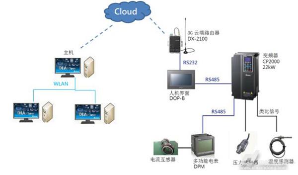 台达空压机工业物联网解决方案系统架构 台达空压机工业物联网解决方案,提供完整架构与自动化系统,改革传统空压机设备的监控管理方式,不再需要耗费大量人力到高噪音的厂房设定设备参数、记录设备状态。同时,可以帮助用户实现不论在任何地方、实时掌握设备运行信息。台达该物联网解决方案具有广泛的适用性,目前已经成功应用于包装、印刷、水处理等行业客户,助力客户生产和服务向数字化、 智能化迈进。 关于台达 台达创立于1971年,为电源管理与散热解决方案的领导厂商,并在多项产品领域居世界重要地位。面对日益严重的气候变迁议题,