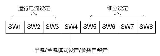 产品特点: 3DM2283数字式高压步进电机驱动器,采用最新32位DSP技术,适合驱动86、110、130系列电机,具备优秀的中高速性能。 可以设置256内的任意细分以及额定电流内的任意电流值,能够满足大多数中大型设备的应用需要。采用内置微细分技术,即使在低细分条件下,也能够达到高细分的效果,中低速运行都很平稳,噪音极小。 驱动器内部集成了参数自整定功能,能够针对不同电机自动生成最优运行参数,最大限度发挥电机的性能。 功能特性:  可驱动3,6线三相步进电机  电压输入范围:180~240 VAC