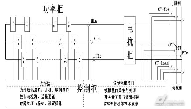 自主研发的主控箱系标准机箱,通过了GB/T17626系列国标要求的严格EMC(电磁兼容性)认证,又通过温度冲击及振动试验的处理,具有极高的可靠性。 主控箱中控制核心由高速32位数字信号处理器DSP、大规模可编程逻辑器件CPLD/FPGA协同运算来实现。精心设计的算法可以保证FGSVG达到最优的运行性能。控制器采用大规模集成电路和表面焊接技术,使系统具有极高的可靠性。采用国际知名品牌西门子PLC,增强了系统的灵活性。 人性化操作界面如图3所示,柜门上安放紧急停止按钮,方便用户在紧急情况下操作。选用知名品牌威