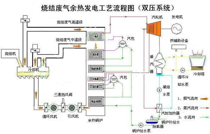 希望森兰高压变频器在青岛钢铁集团烧结机余热发电系统中的应用