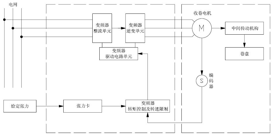 四方v560变频器在浆纱机张力收卷中的应用