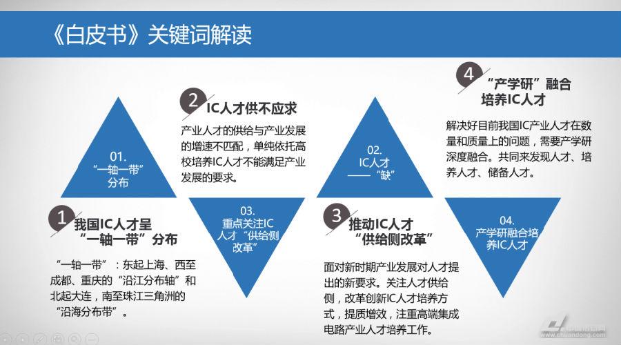 中国首部集成电路产业人才白皮书发布