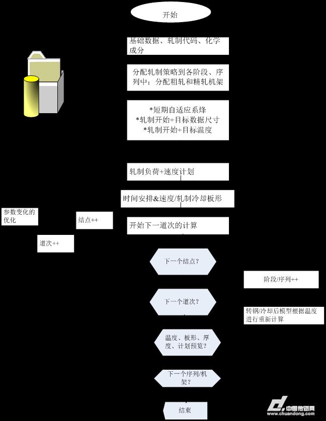 (图2:道次计算步骤流程图)