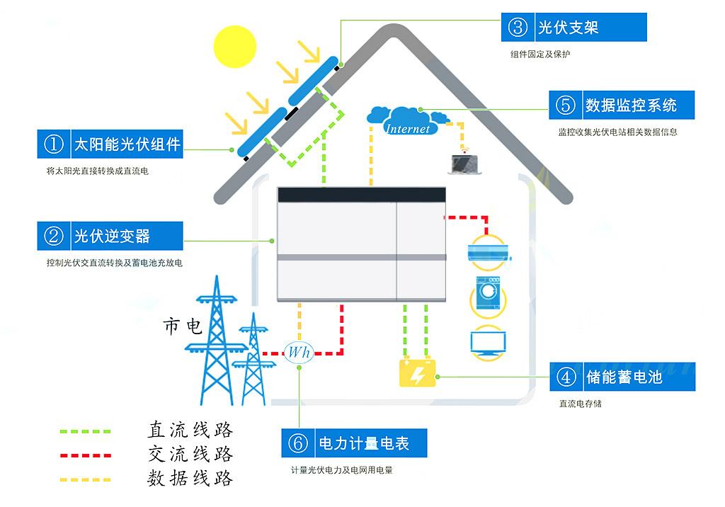 系统采用光伏与储能系统混合供电.