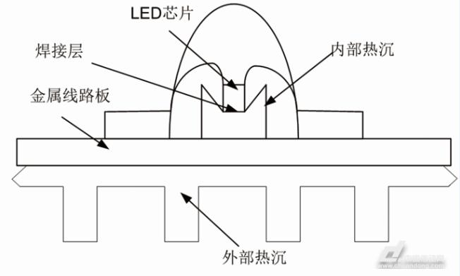 结构通常是由以下几个部分组成的:大功率led芯片模组,金属线路板以及