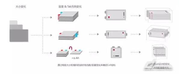 方形电池优点在于能够生产大容量单体电池,对bms及pack设计要求较低