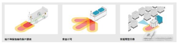 pilz安全激光扫描仪psenscan
