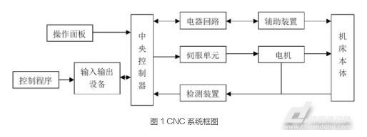 cnc机床电路原理图