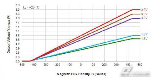 霍尔效应传感器提升感测效率 改善使用者体验的关键