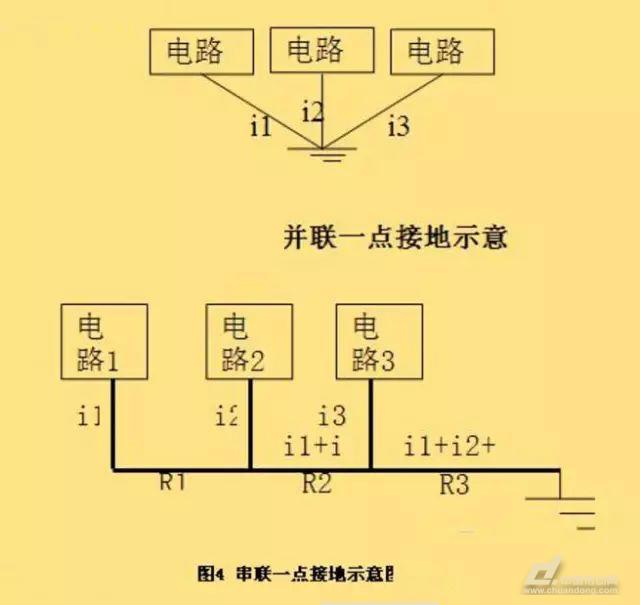 来自空间的辐射干扰空间的辐射电磁场(EMI)主要是由电力网络、电气设备的暂态过程、雷电、无线电广播、电视、雷达、高频感应加热设备等产生的,通常称为辐射干扰,其分布极为复杂。若PLC系统置于所射频场内,就回收到辐射干扰,其影响主要通过两条路径;一是直接对PLC内部的辐射,由电路感应产生干扰;而是对PLC通信内网络的辐射,由通信线路的感应引入干扰。辐射干扰与现场设备布置及设备所产生的电磁场大小,特别是频率有关,一般通过设置屏蔽电缆和PLC局部屏蔽及高压泄放元件进行保护。  来自系统外引线的干扰主要通过电源和信